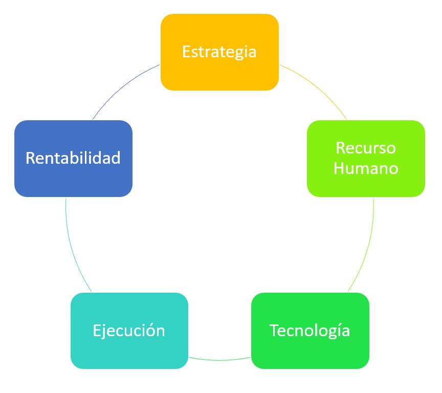 Bases de Productividad Empresarial - ClandBus
