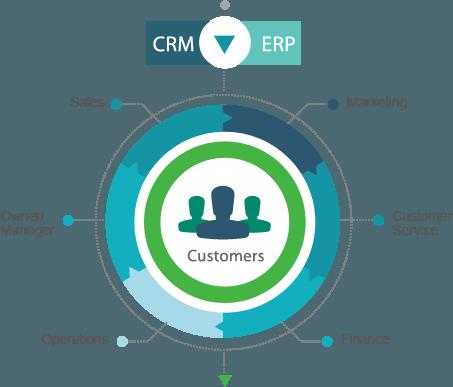 CRM y ERP - ClandBus