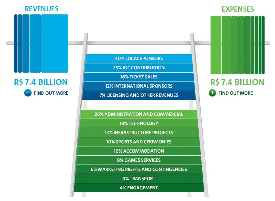 Presupuesto Juegos Olímpicos 2016