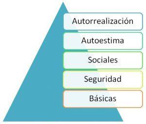 ClandBus - pirámide de Maslow - Motivación - capacitación empresarial