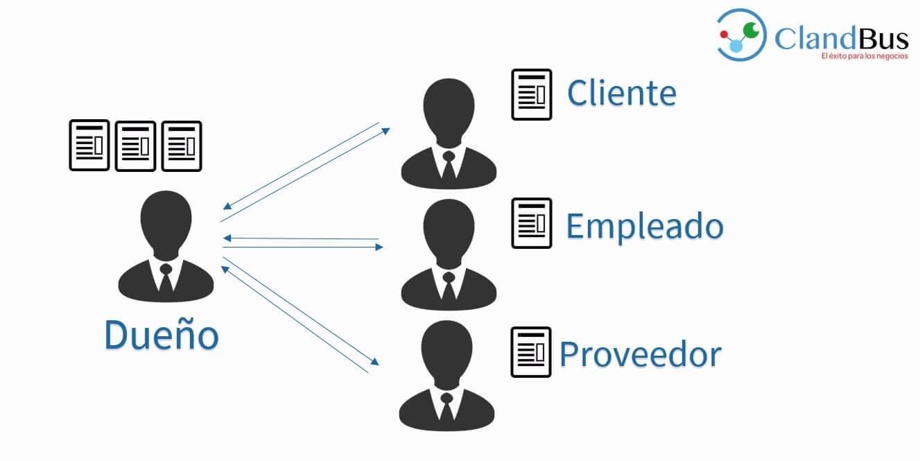 ERP para Pymes - ClandBus - Advanta TMB - Sistema Administrativo