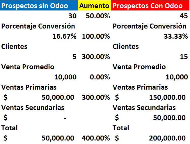 Prospectos con Odoo - cómo incrementar tus ventas 400% con Odoo