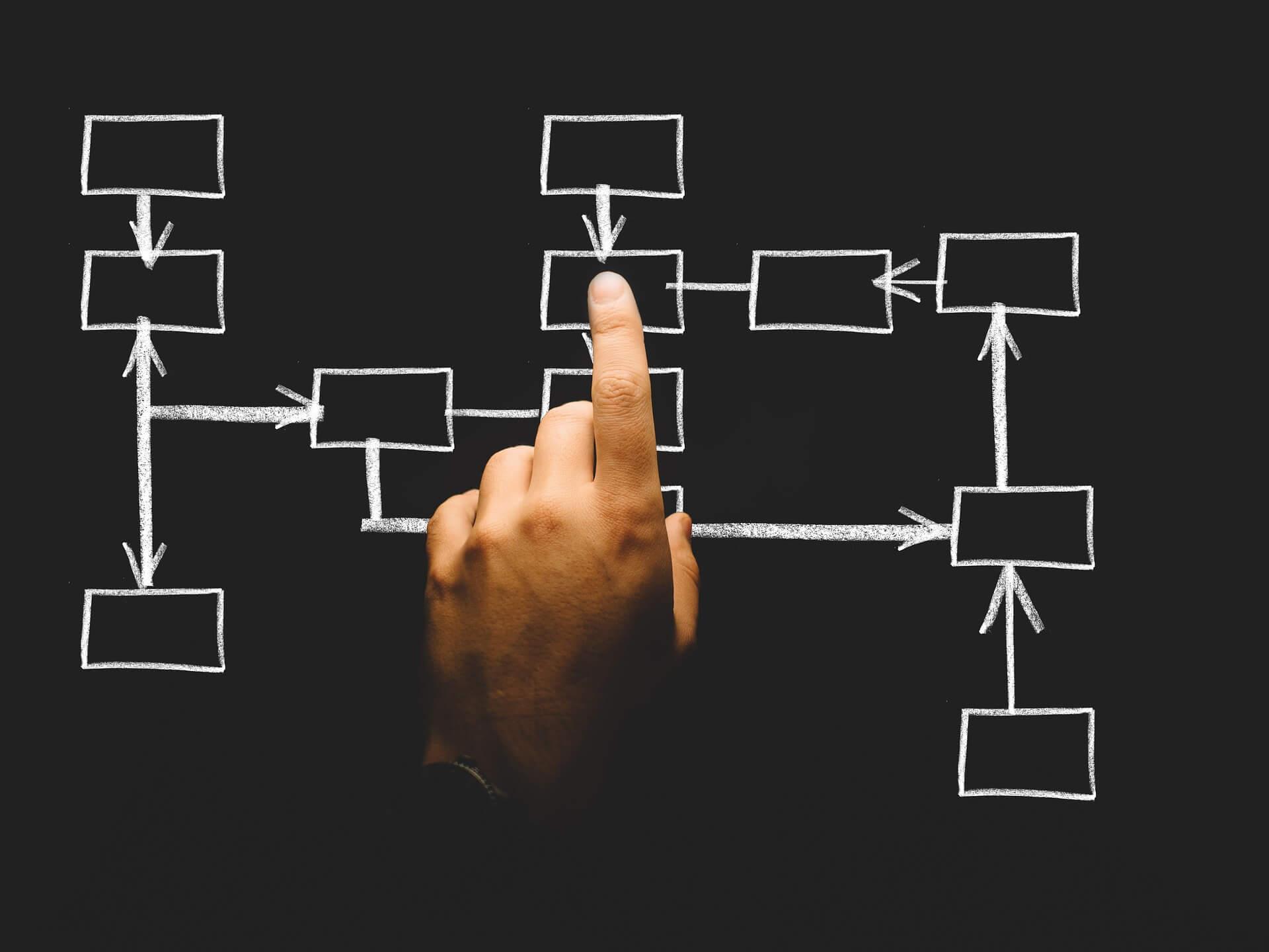 Un sistema ERP debe de estar integrado por diferentes módulos que ayuden al desarrollo saludable de la organización.