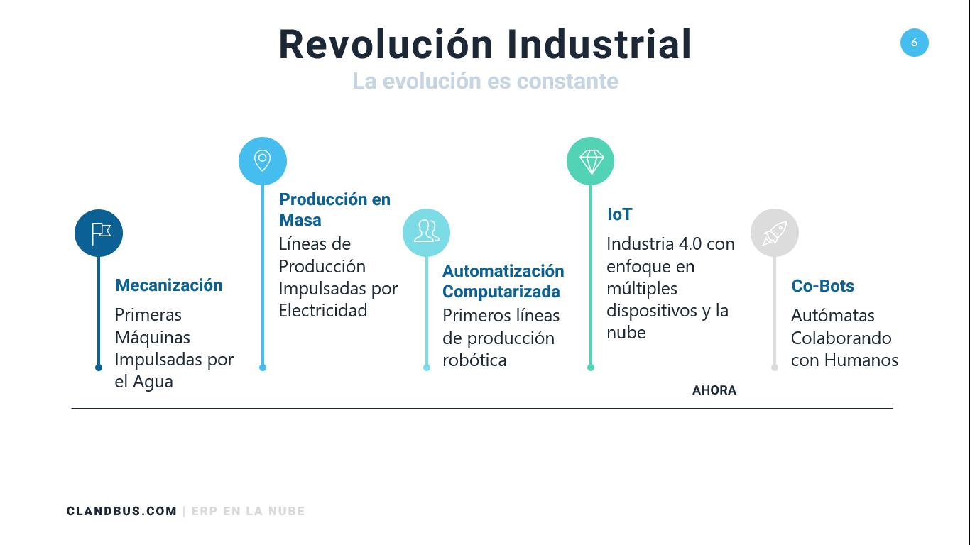 INTELIGENCIA ARTIFICIAL- Revolución industrial